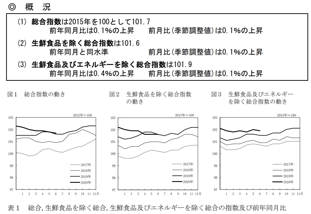 2015年基準 消費者物価指数