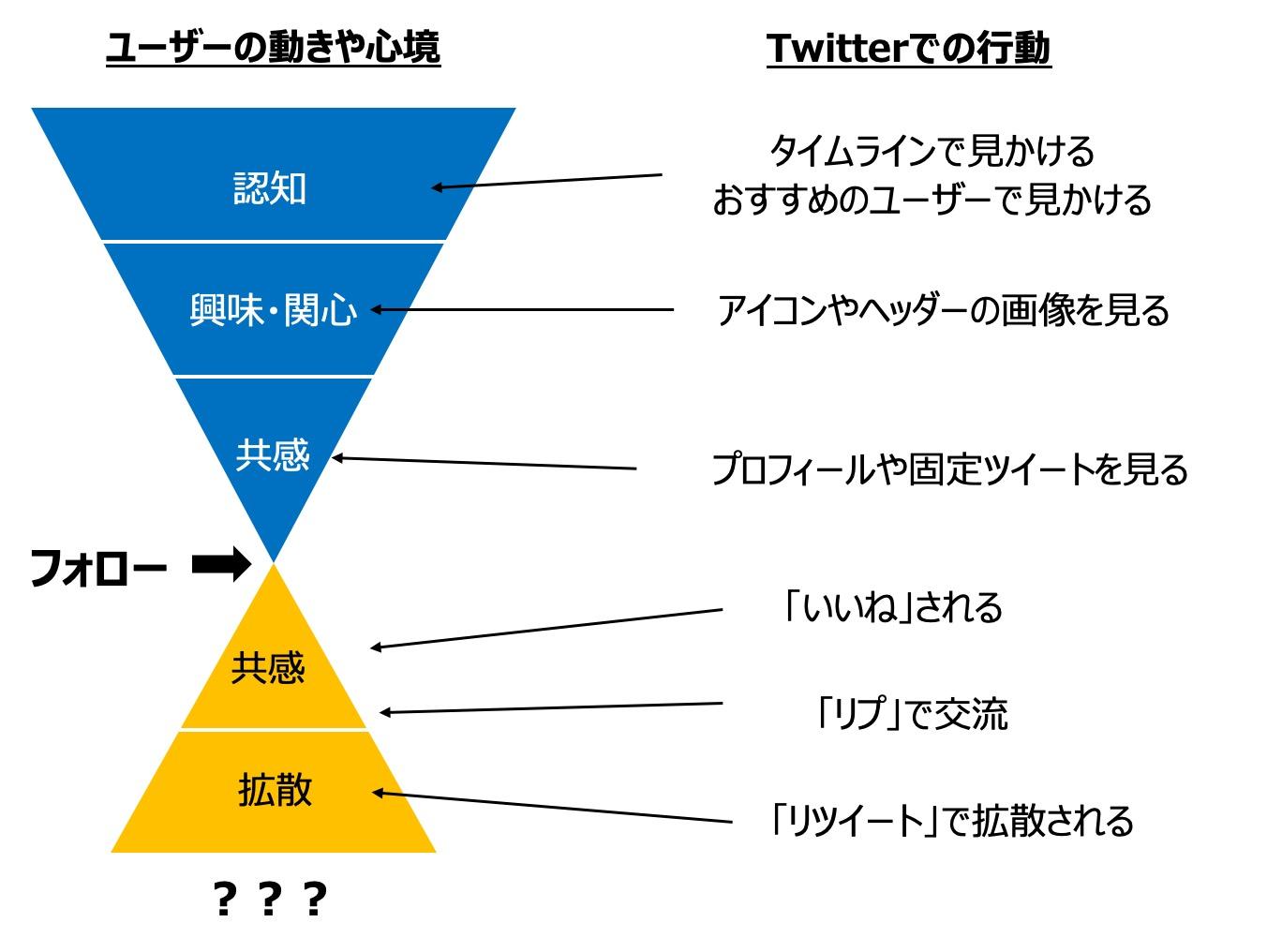 Twitterのフォロワーが増える仕組み|ファネル