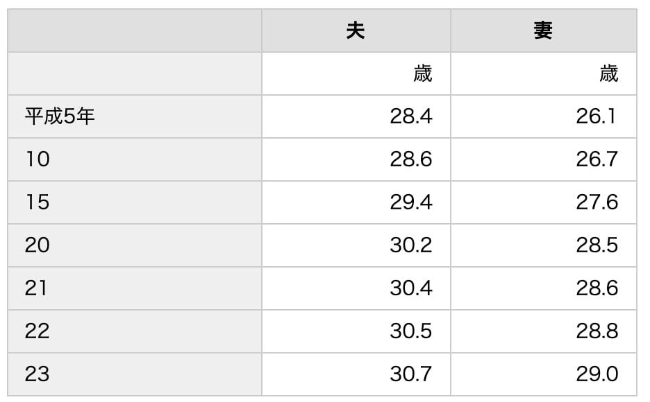 日本人の男女別平均結婚年齢