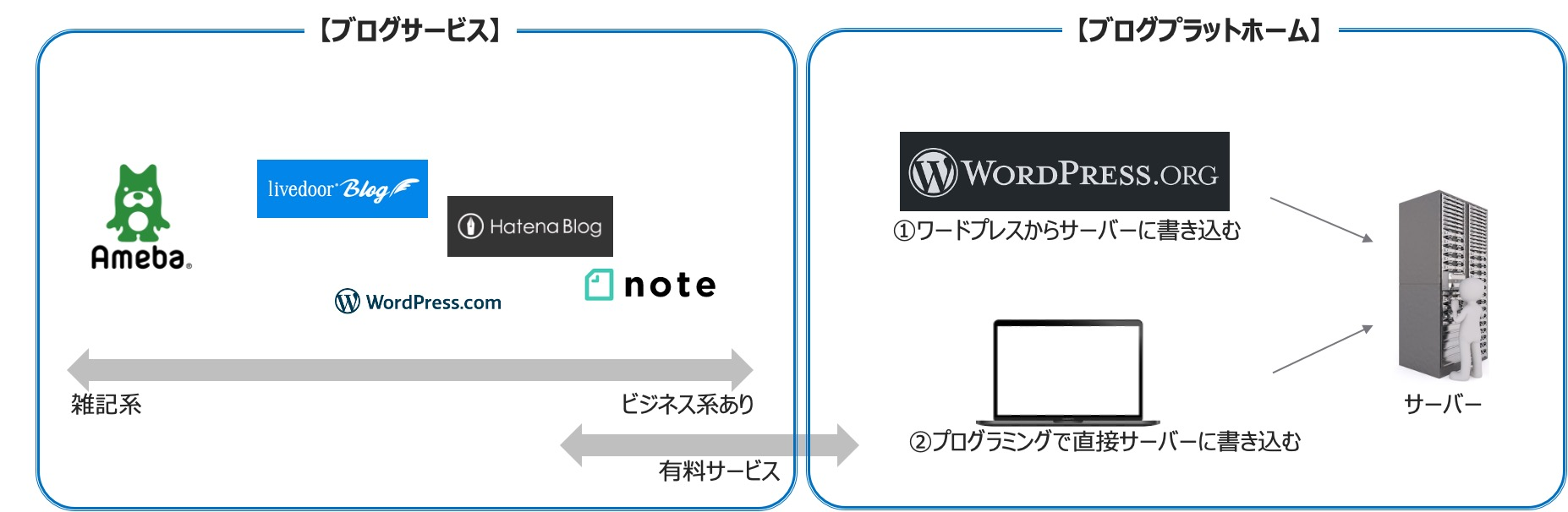 それぞれのブログの違いと特徴