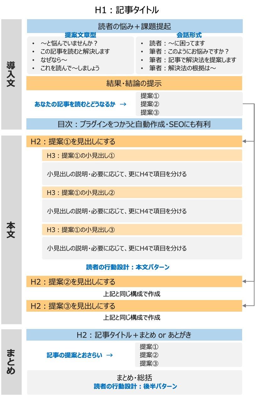 ブログ記事作成のテンプレート【決定版】