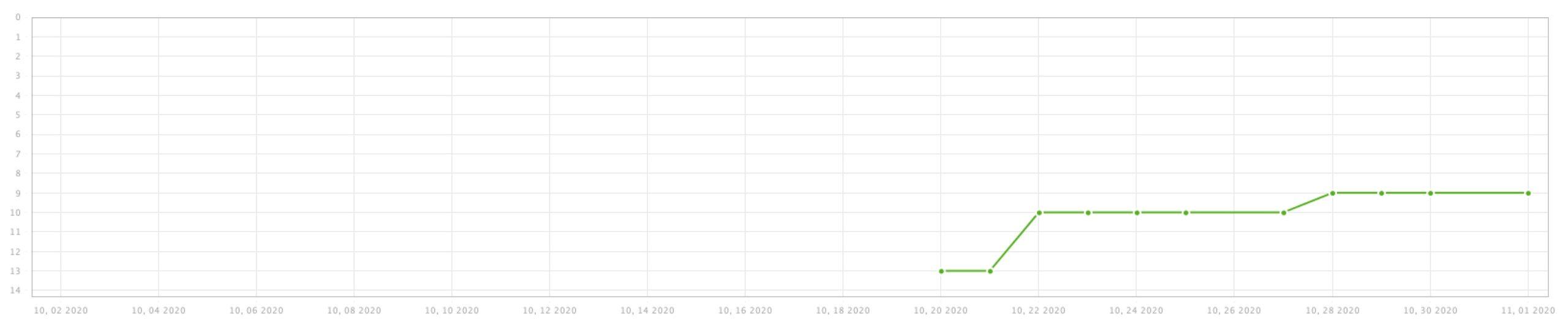 Rank Tracker|初回から上位に入り徐々に上がる記事