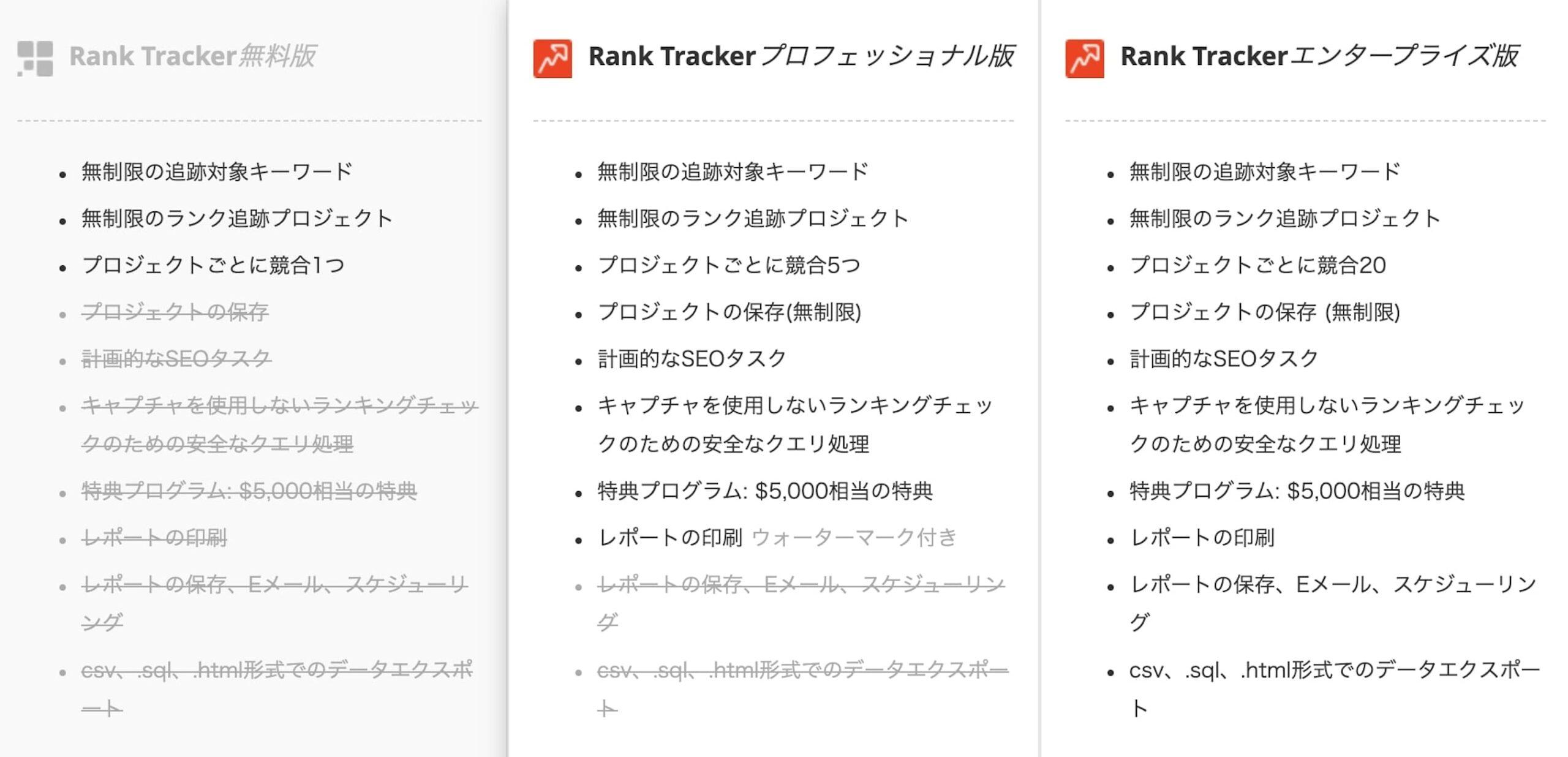 Rank Trackerのプランによる機能比較