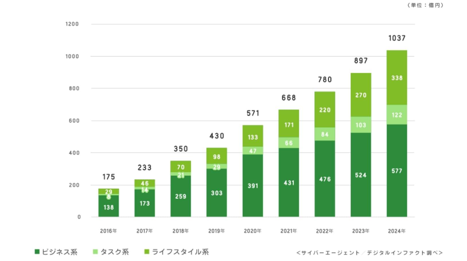 スキルシェアサービスの市場推移