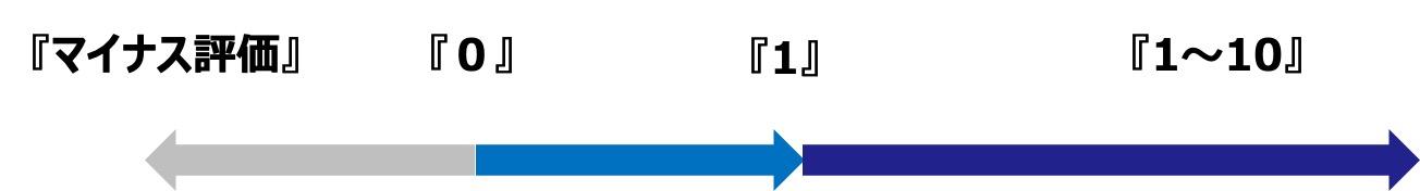 SEO評価のステータスイメージ