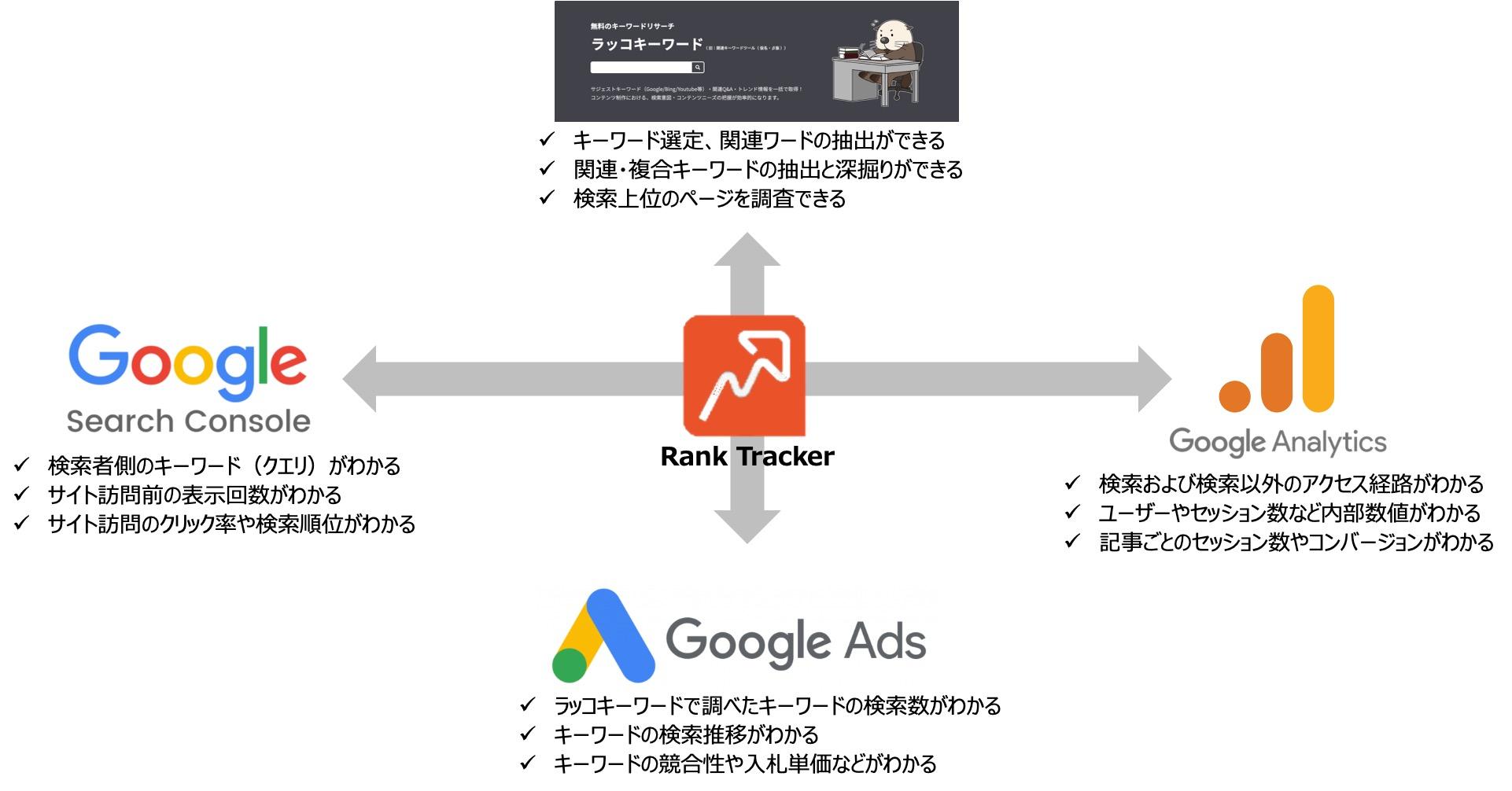 Rank TrackerでSEO検索順位と競合サイト分析