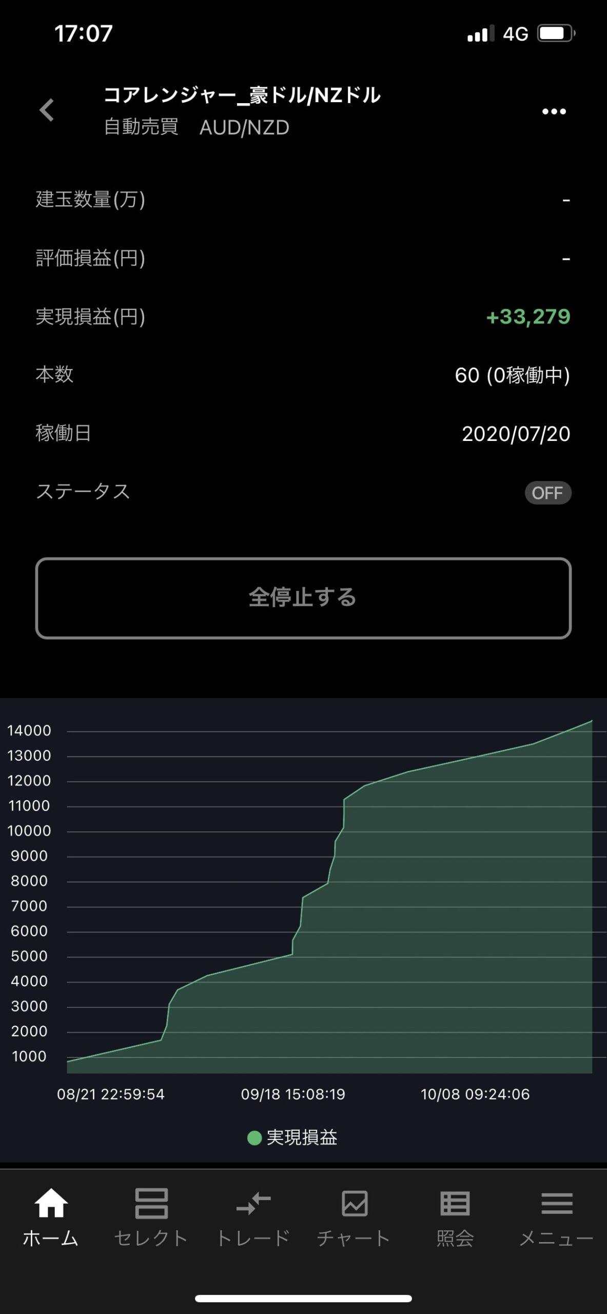 豪ドル/NZドルの過去実績
