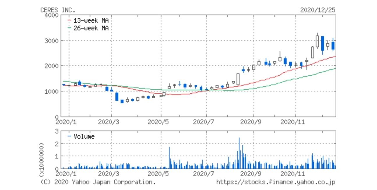 株式会社セレスの株価推移