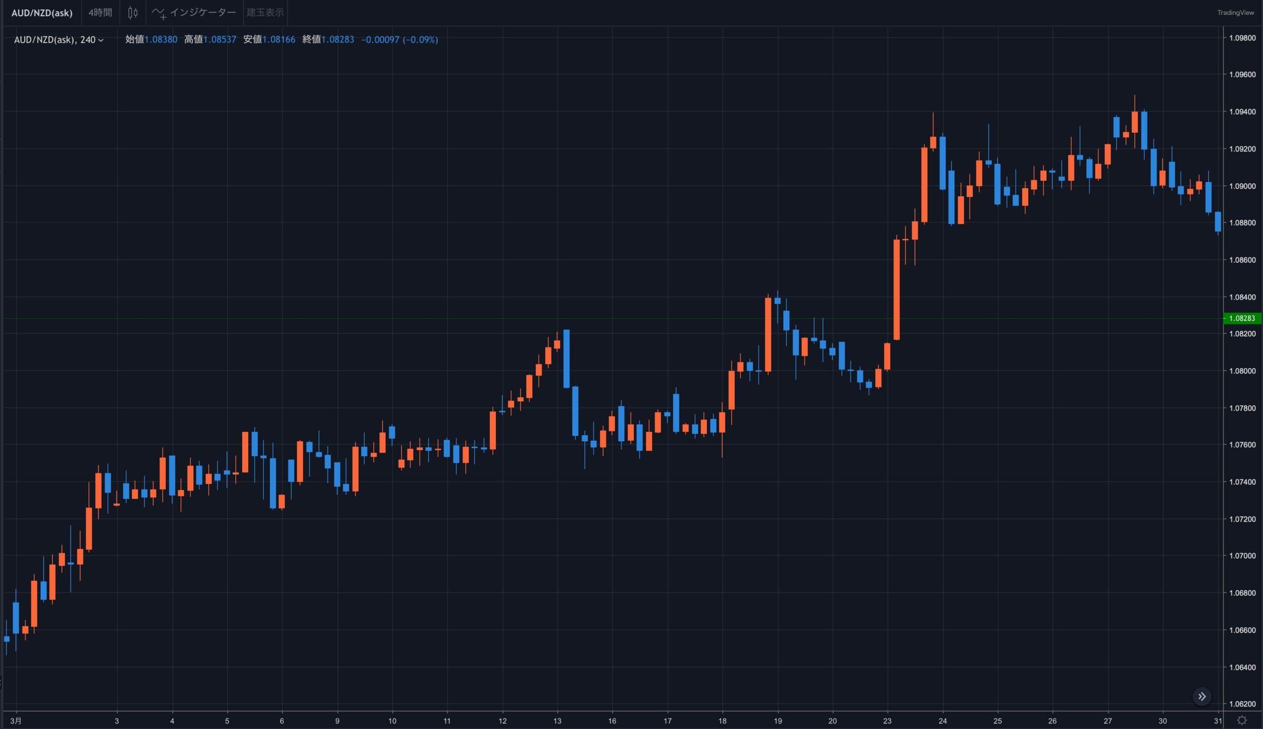 2021年3月度のチャート|豪ドル/NZドル通貨ペア