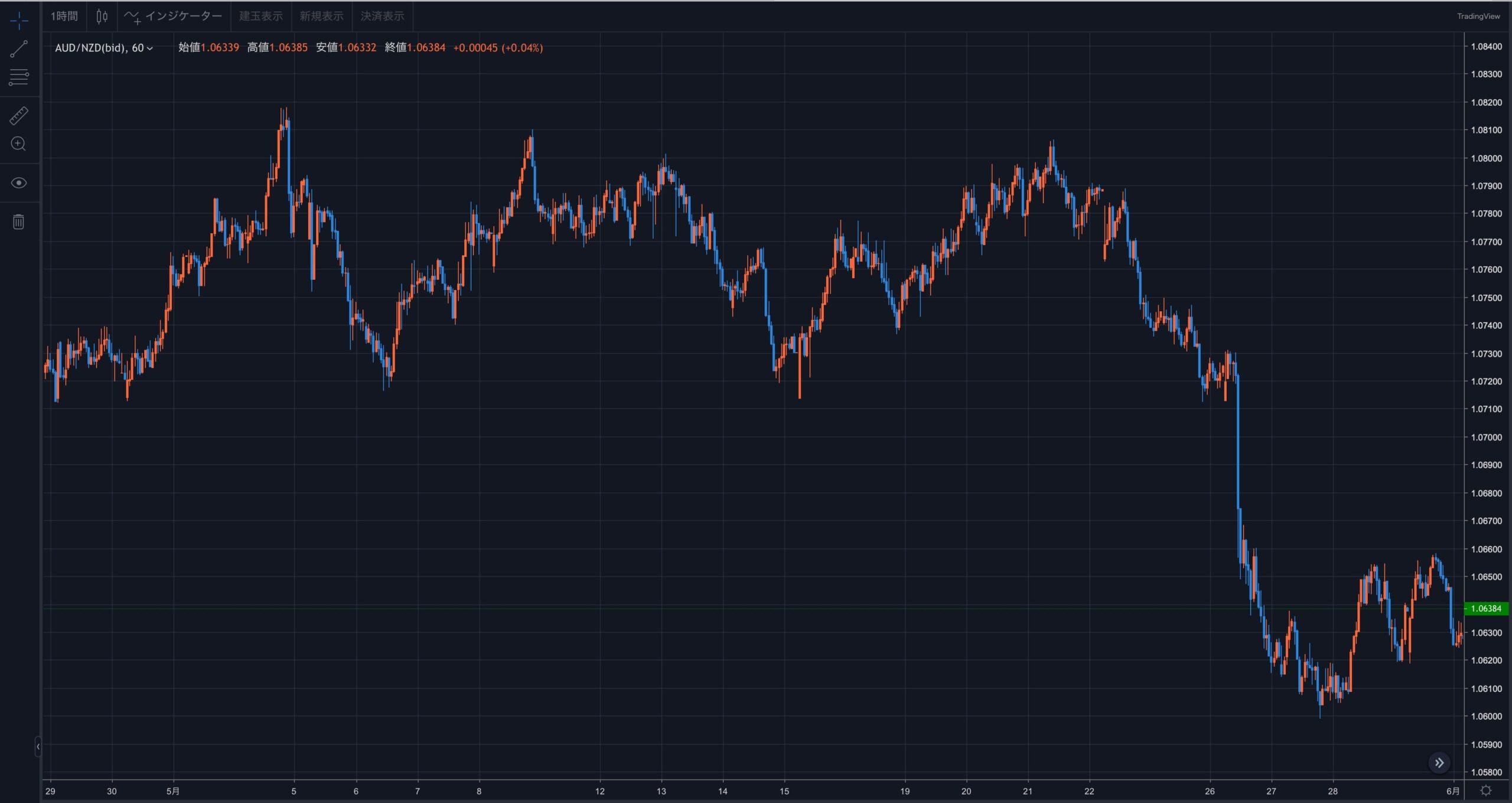 2021年5月度のチャート|豪ドル/NZドル通貨ペア